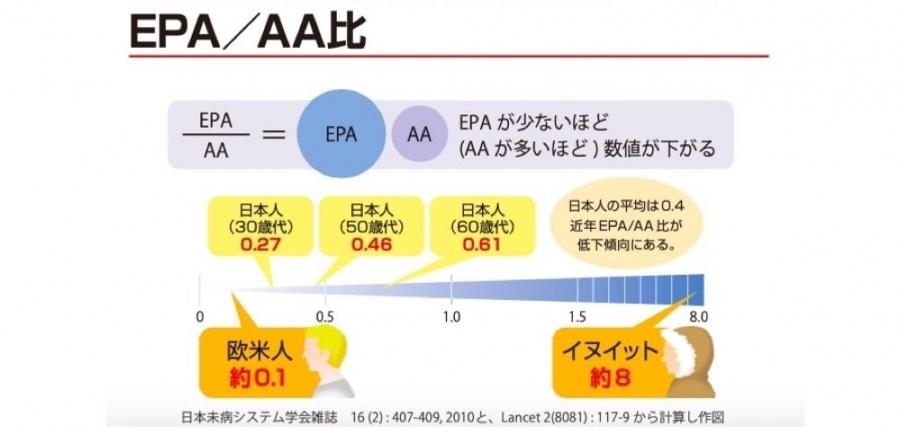 現代人とEPA/AA比