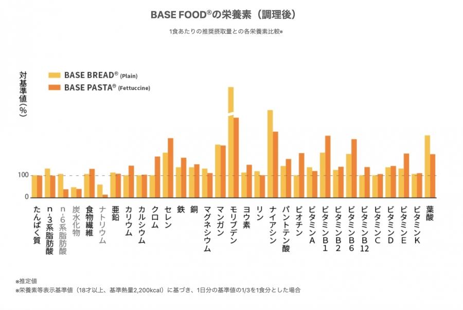 BASE FOOD®の栄養素