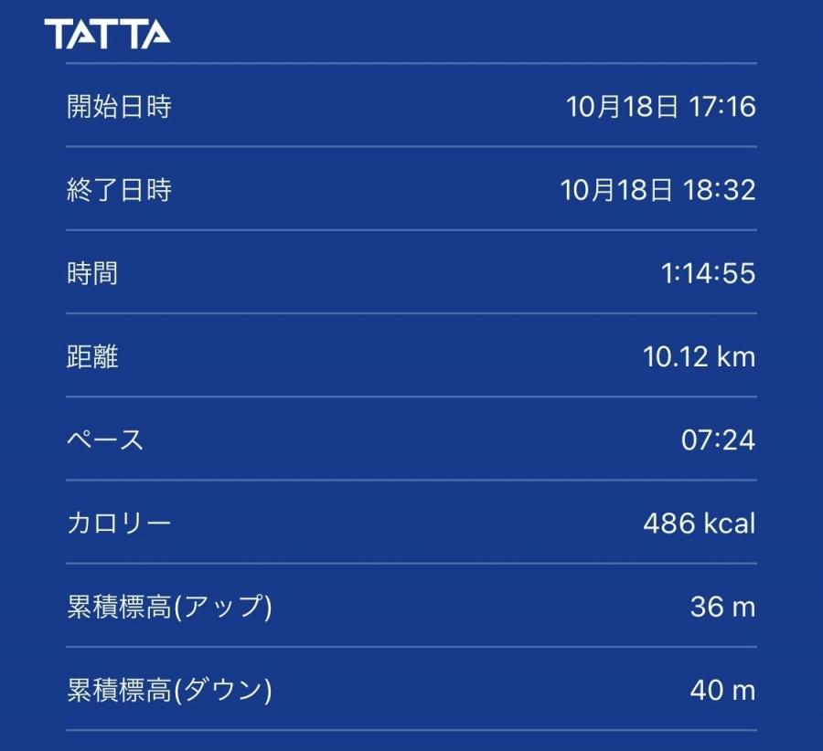 TATTAサタデーラン10kmに出場。結果は1時間14分55秒。本当にギリギリ目標タイムをクリア!